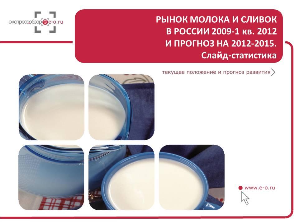 исследование рынка цельного молока